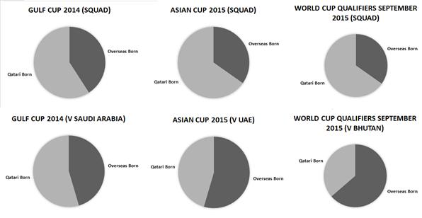 Qatar Squads